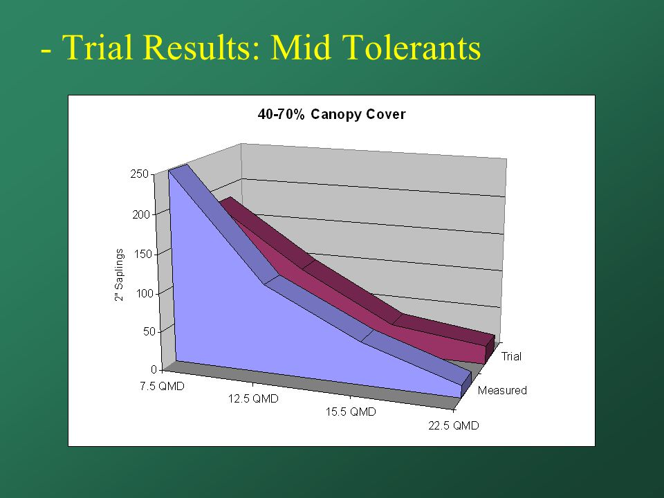 - Trial Results: Mid Tolerants