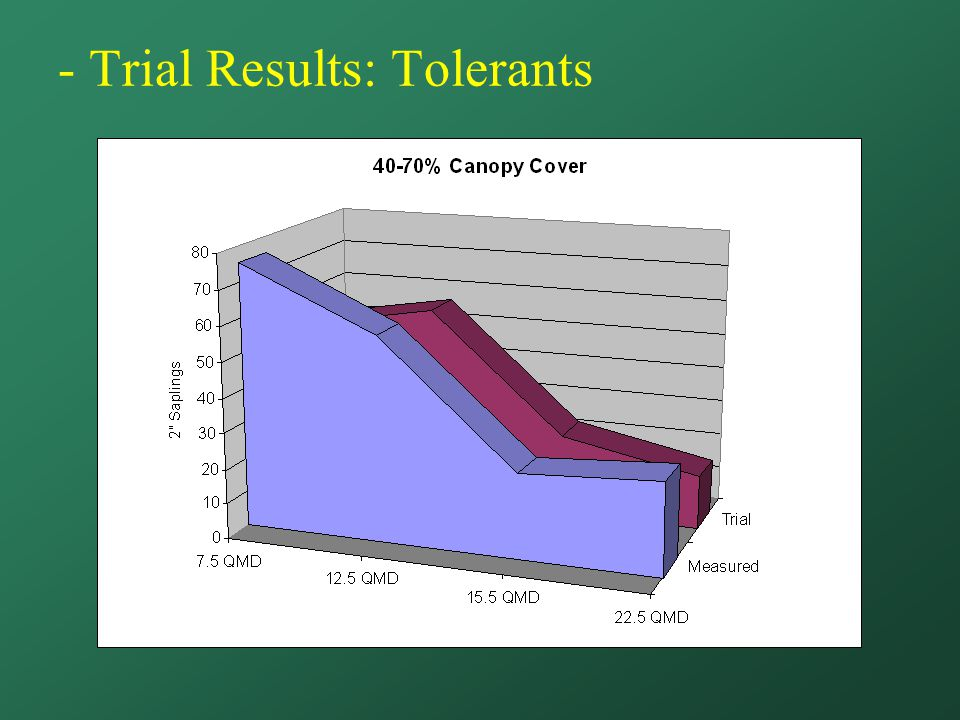 - Trial Results: Tolerants