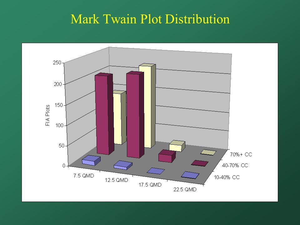 Mark Twain Plot Distribution