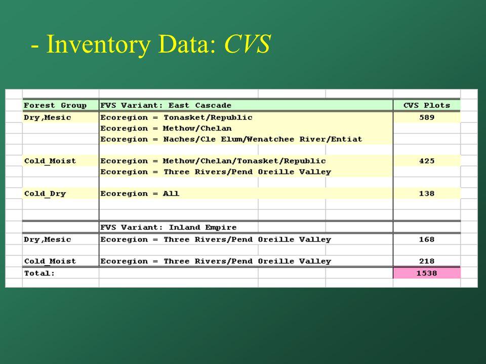 - Inventory Data: CVS