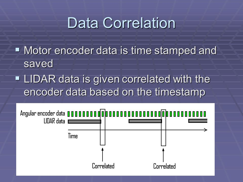 Data Correlation  Motor encoder data is time stamped and saved  LIDAR data is given correlated with the encoder data based on the timestamp
