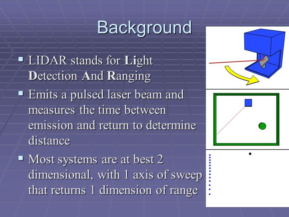 Background  LIDAR stands for Light Detection And Ranging  Emits a pulsed laser beam and measures the time between emission and return to determine distance  Most systems are at best 2 dimensional, with 1 axis of sweep that returns 1 dimension of range
