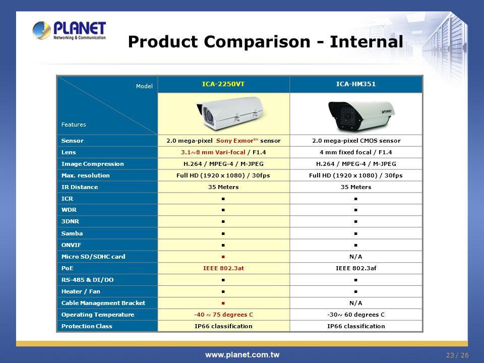 Product Comparison - Internal Model Features ICA-2250VTICA-HM351 Sensor2.0 mega-pixel Sony Exmor™ sensor2.0 mega-pixel CMOS sensor Lens3.1~8 mm Vari-f
