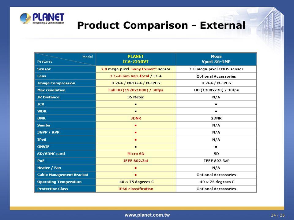Product Comparison - External Model Features PLANET ICA-2250VT Moxa Vport 36-1MP Sensor2.0 mega-pixel Sony Exmor™ sensor1.0 mega-pixel CMOS sensor Len