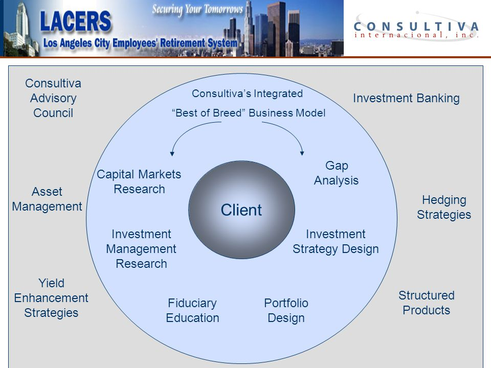 22 Client Capital Markets Research Consultiva Advisory Council Structured Products Asset Management Investment Banking Investment Management Research Investment Strategy Design Portfolio Design Consultiva's Integrated Best of Breed Business Model Gap Analysis Yield Enhancement Strategies Hedging Strategies Fiduciary Education