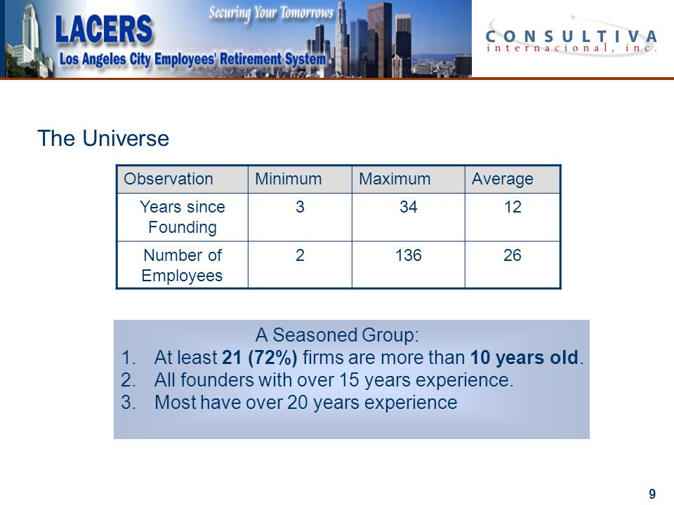 9 The Universe ObservationMinimumMaximumAverage Years since Founding 33412 Number of Employees 213626 A Seasoned Group: 1.At least 21 (72%) firms are more than 10 years old.