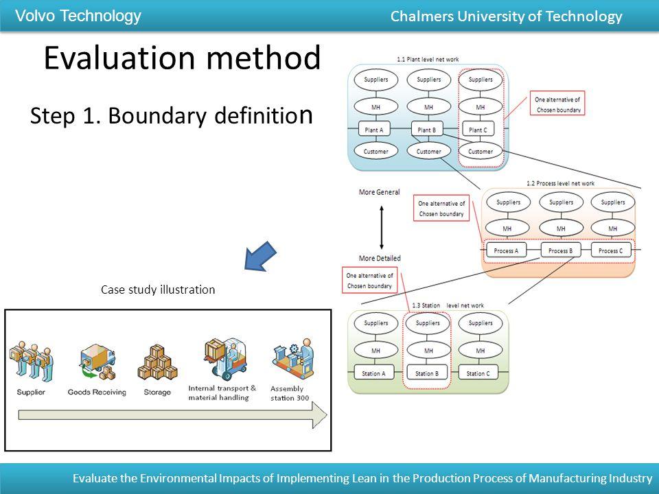 Evaluation method Step 1.
