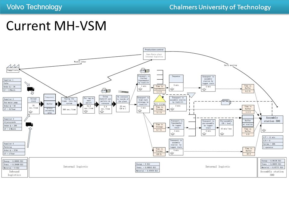 Volvo Technology Chalmers University of Technology Current MH-VSM