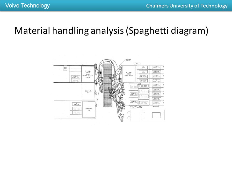 Material handling analysis (Spaghetti diagram) Volvo Technology Chalmers University of Technology
