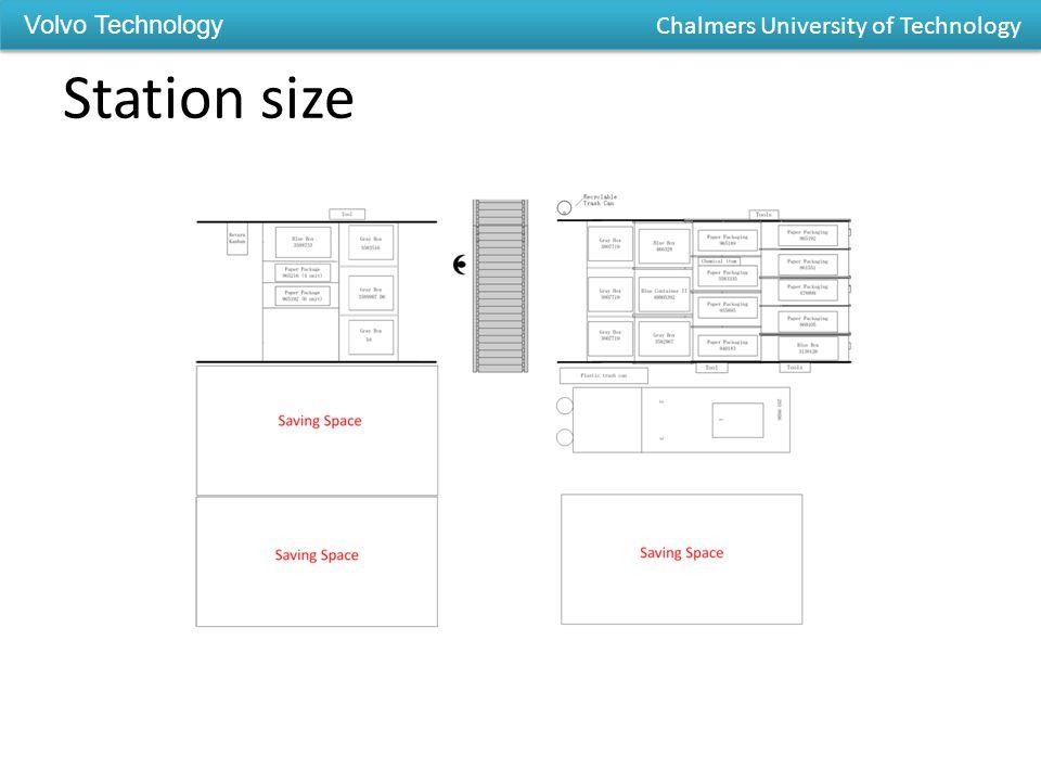 Station size Volvo Technology Chalmers University of Technology