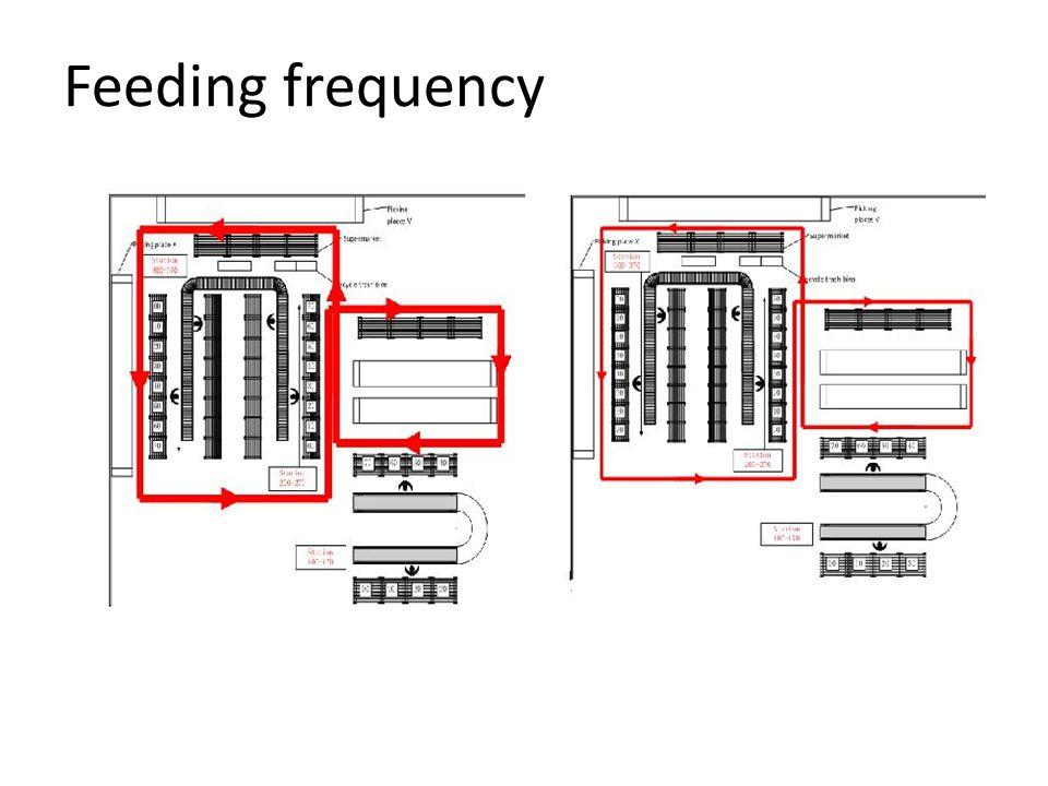 Feeding frequency