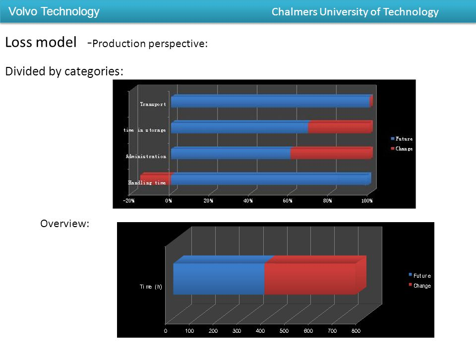 Loss model - Production perspective: Divided by categories: Overview: Volvo Technology Chalmers University of Technology
