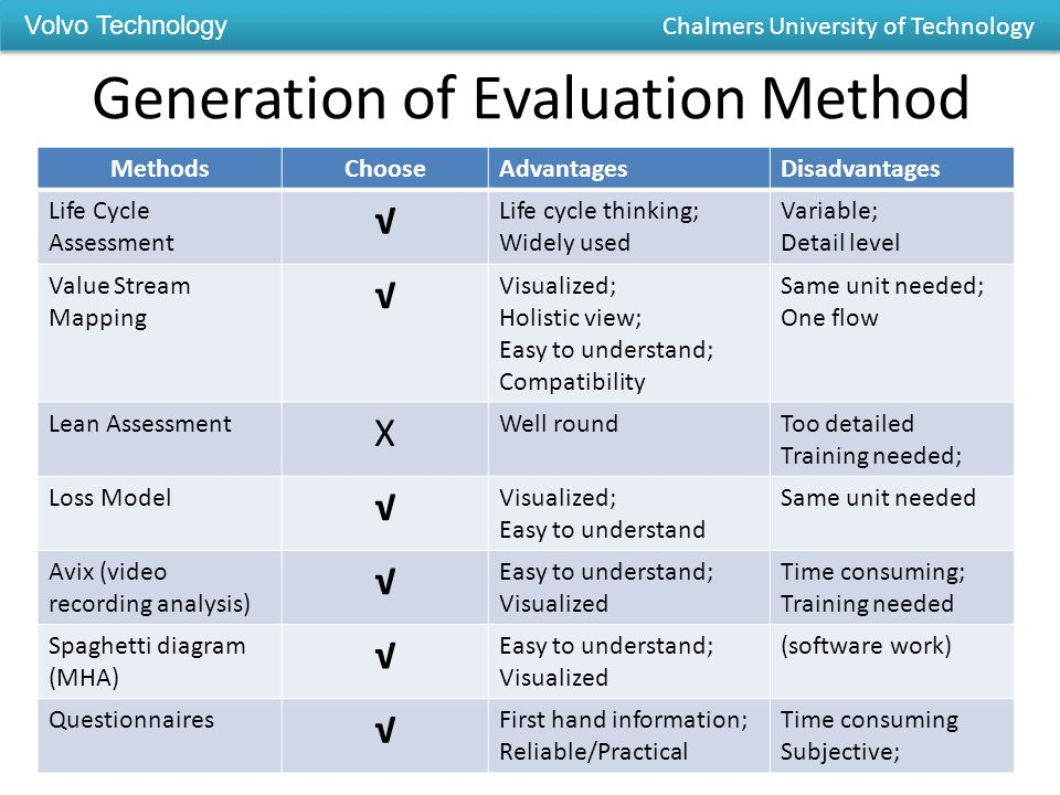 Generation of Evaluation Method MethodsChooseAdvantagesDisadvantages Life Cycle Assessment √ Life cycle thinking; Widely used Variable; Detail level Value Stream Mapping √ Visualized; Holistic view; Easy to understand; Compatibility Same unit needed; One flow Lean Assessment X Well roundToo detailed Training needed; Loss Model √ Visualized; Easy to understand Same unit needed Avix (video recording analysis) √ Easy to understand; Visualized Time consuming; Training needed Spaghetti diagram (MHA) √ Easy to understand; Visualized (software work) Questionnaires √ First hand information; Reliable/Practical Time consuming Subjective; Volvo Technology Chalmers University of Technology