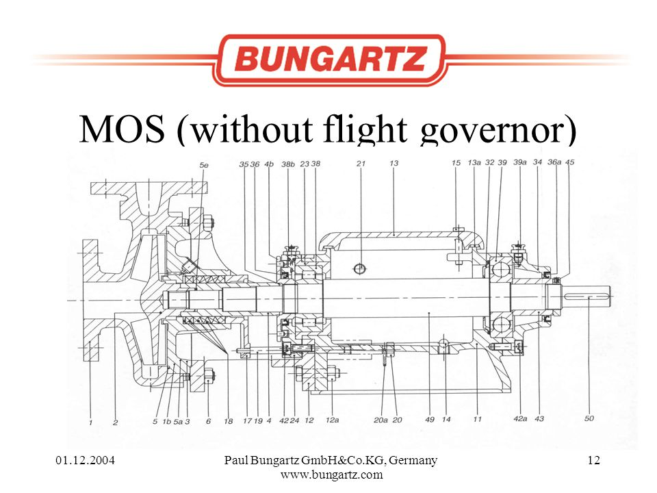 01.12.2004Paul Bungartz GmbH&Co.KG, Germany www.bungartz.com 12 MOS (without flight governor)