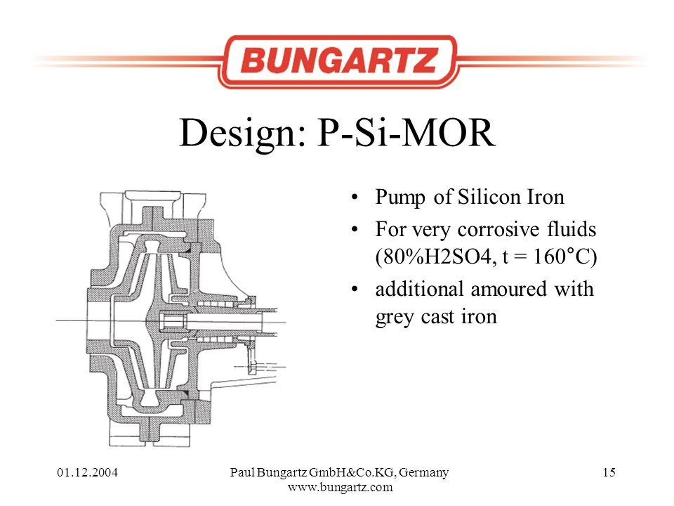 01.12.2004Paul Bungartz GmbH&Co.KG, Germany www.bungartz.com 15 Design: P-Si-MOR Pump of Silicon Iron For very corrosive fluids (80%H2SO4, t = 160°C) additional amoured with grey cast iron