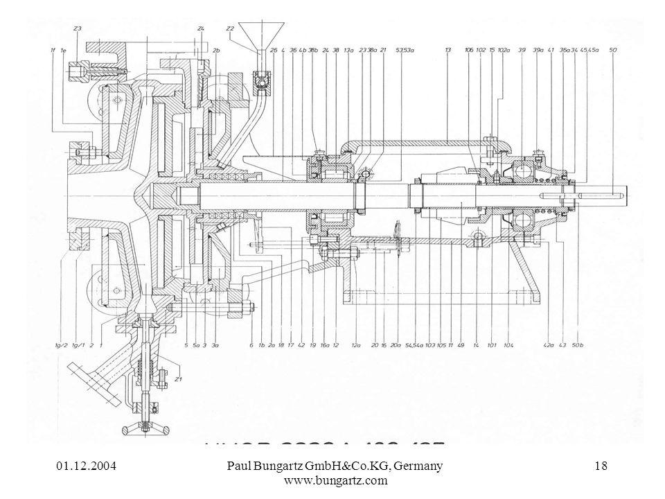 01.12.2004Paul Bungartz GmbH&Co.KG, Germany www.bungartz.com 18 Ammoniumnitrat (96-98%)