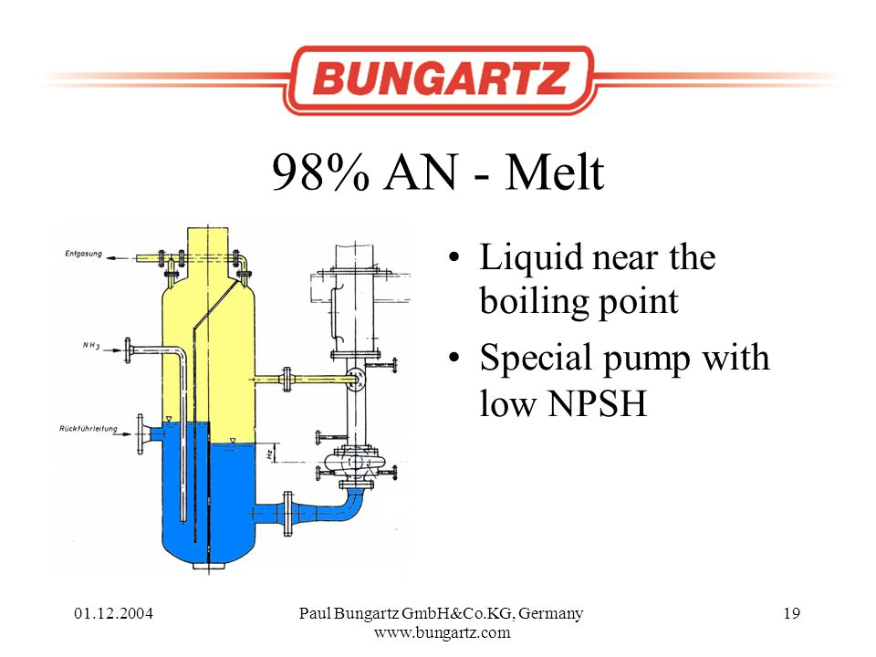 01.12.2004Paul Bungartz GmbH&Co.KG, Germany www.bungartz.com 19 98% AN - Melt Liquid near the boiling point Special pump with low NPSH