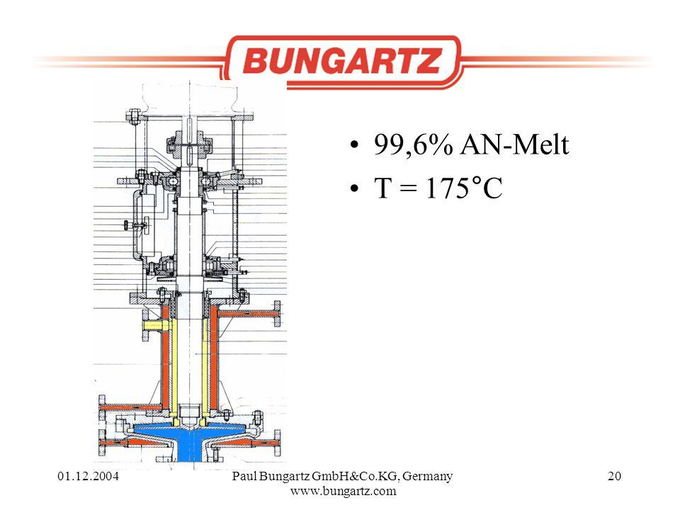01.12.2004Paul Bungartz GmbH&Co.KG, Germany www.bungartz.com 20 99,6% AN-Melt T = 175°C