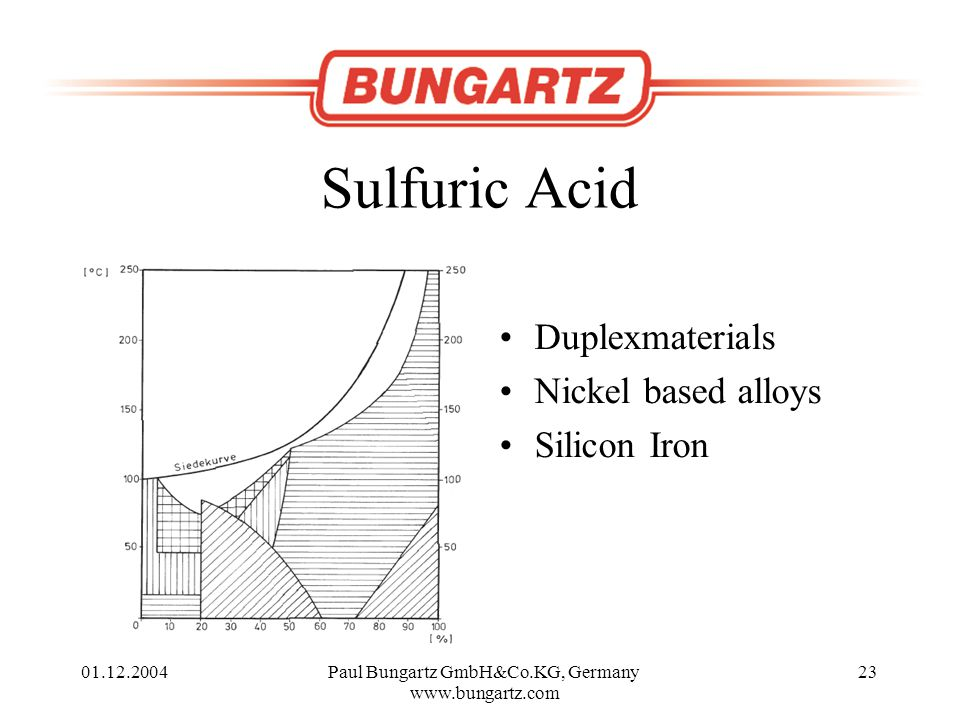 01.12.2004Paul Bungartz GmbH&Co.KG, Germany www.bungartz.com 23 Sulfuric Acid Duplexmaterials Nickel based alloys Silicon Iron
