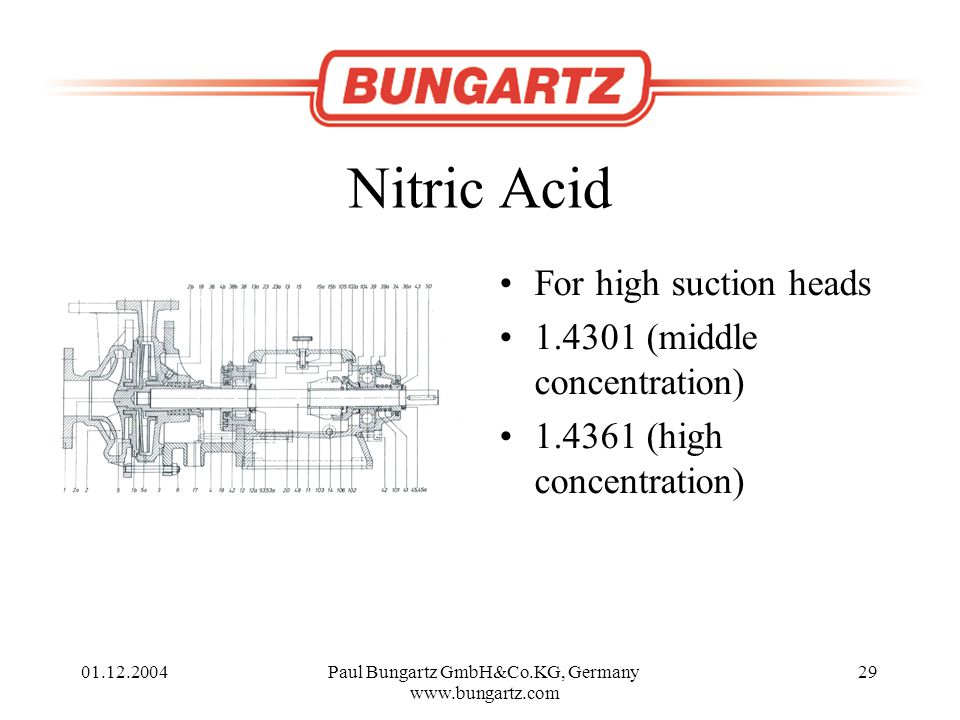 01.12.2004Paul Bungartz GmbH&Co.KG, Germany www.bungartz.com 29 Nitric Acid For high suction heads 1.4301 (middle concentration) 1.4361 (high concentration)