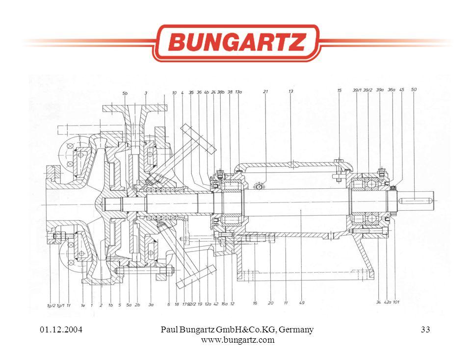 01.12.2004Paul Bungartz GmbH&Co.KG, Germany www.bungartz.com 33