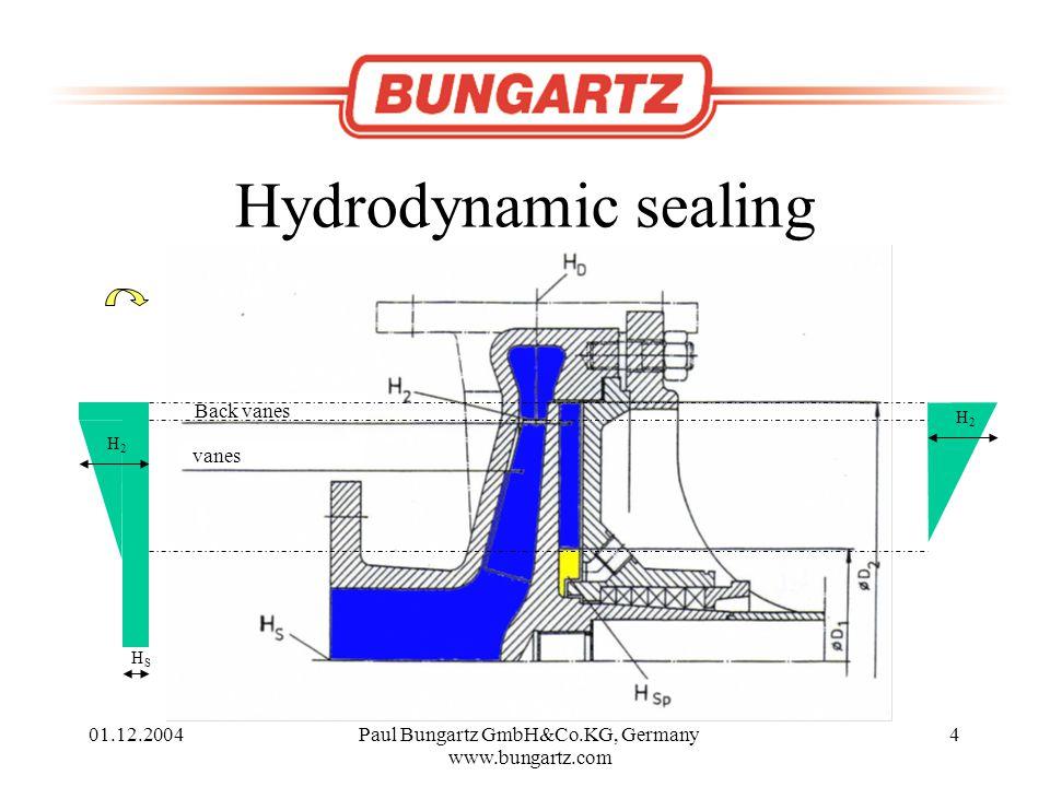 01.12.2004Paul Bungartz GmbH&Co.KG, Germany www.bungartz.com 4 Hydrodynamic sealing HSHS H2H2 H2H2 vanes Back vanes