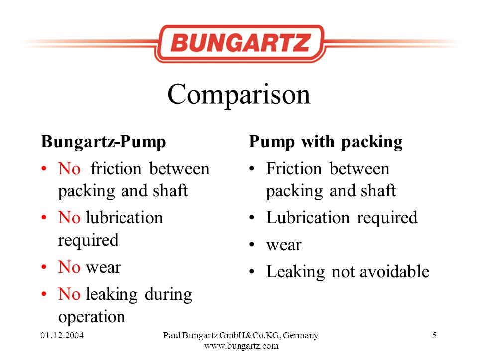 01.12.2004Paul Bungartz GmbH&Co.KG, Germany www.bungartz.com 5 Comparison Bungartz-Pump No friction between packing and shaft No lubrication required No wear No leaking during operation Pump with packing Friction between packing and shaft Lubrication required wear Leaking not avoidable
