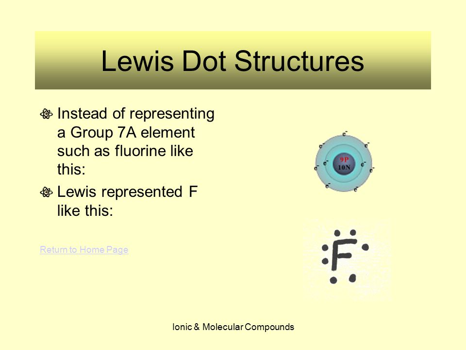 Ionic & Molecular Compounds Lewis Dot Structures Positively charged ions can be drawn as Lewis Dot structures too.
