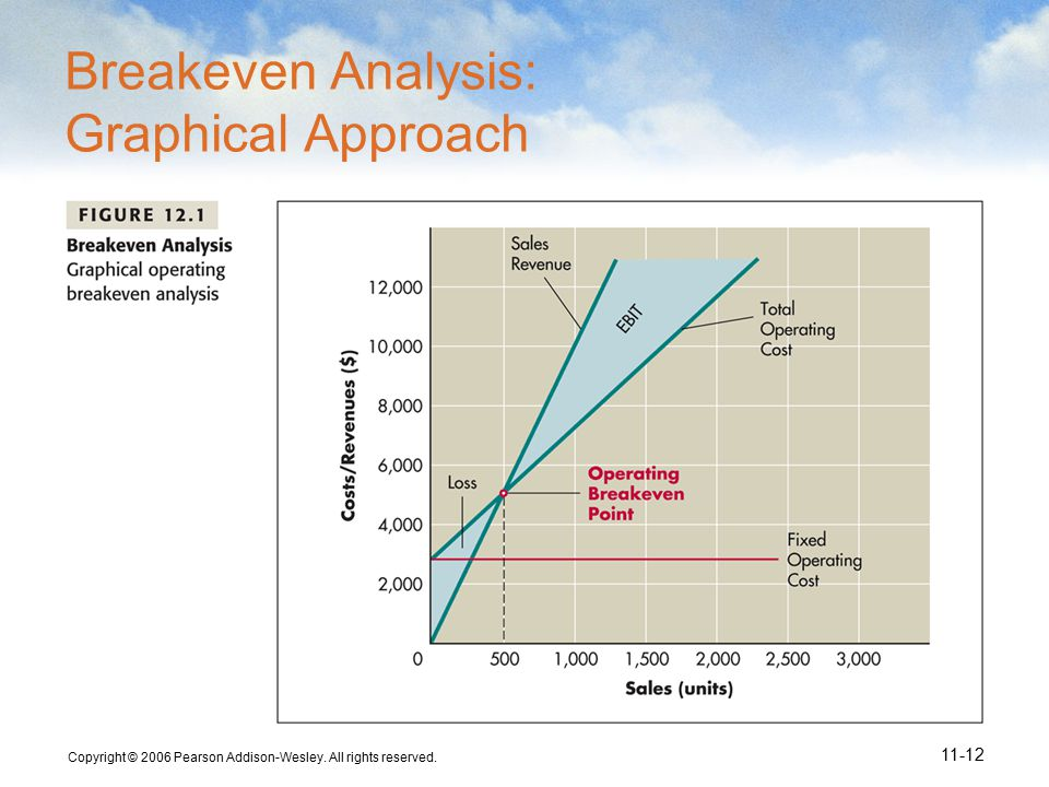 Copyright © 2006 Pearson Addison-Wesley. All rights reserved. 11-12 Breakeven Analysis: Graphical Approach