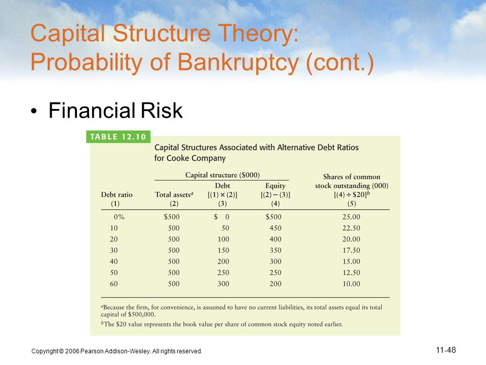 Copyright © 2006 Pearson Addison-Wesley. All rights reserved. 11-48 Capital Structure Theory: Probability of Bankruptcy (cont.) Financial Risk