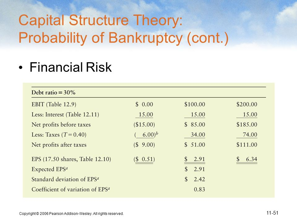 Copyright © 2006 Pearson Addison-Wesley. All rights reserved. 11-51 Capital Structure Theory: Probability of Bankruptcy (cont.) Financial Risk