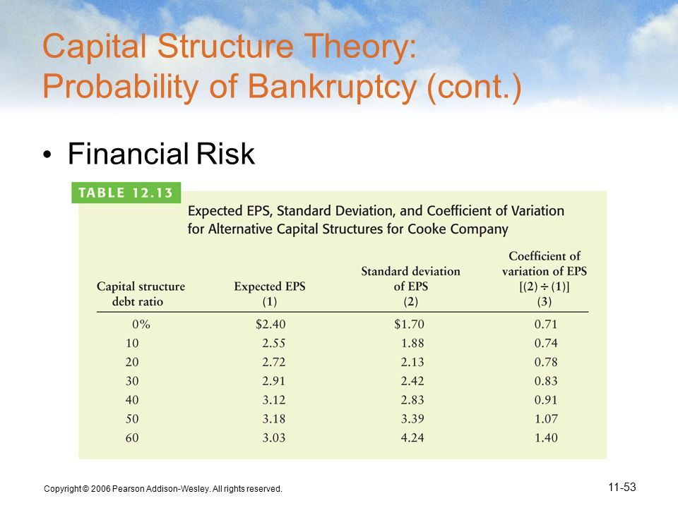Copyright © 2006 Pearson Addison-Wesley. All rights reserved. 11-53 Capital Structure Theory: Probability of Bankruptcy (cont.) Financial Risk