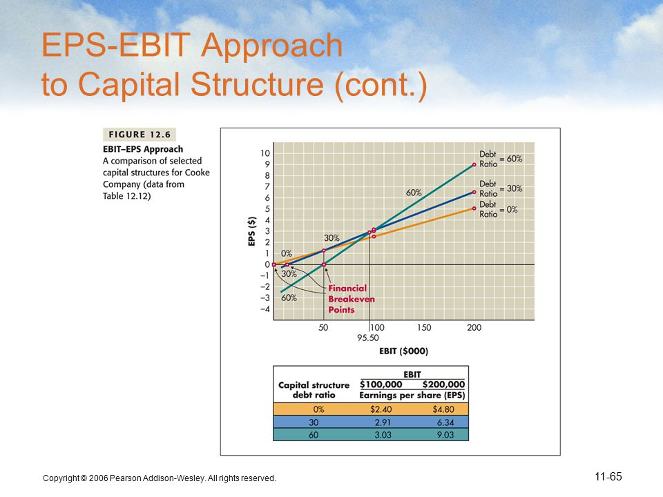 Copyright © 2006 Pearson Addison-Wesley. All rights reserved. 11-65 EPS-EBIT Approach to Capital Structure (cont.)