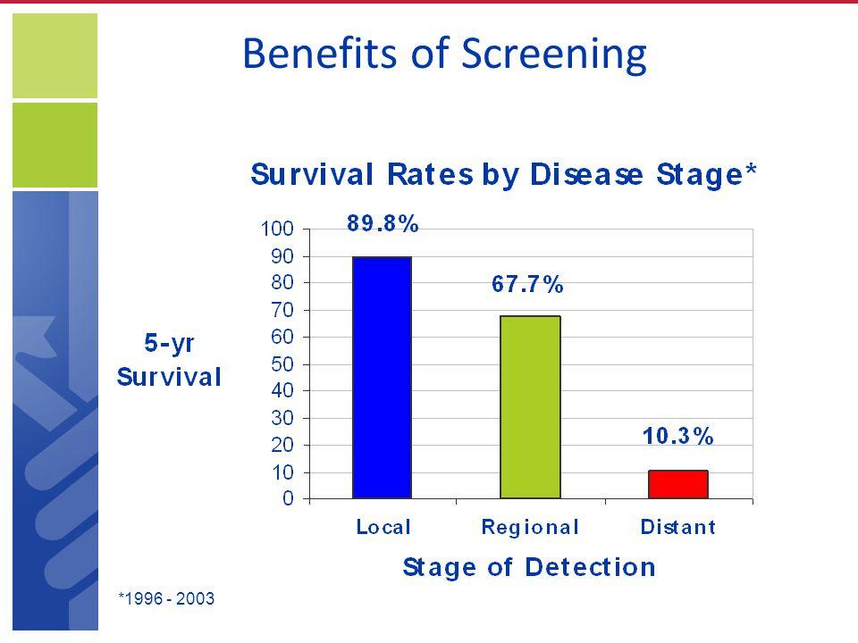 Benefits of Screening *1996 - 2003