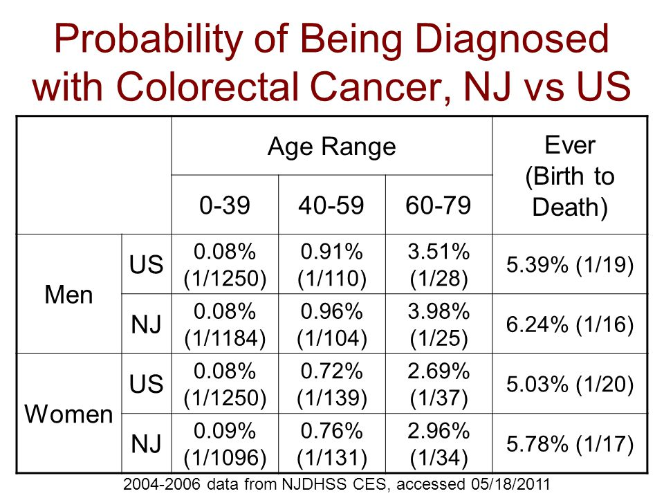 Probability of Being Diagnosed with Colorectal Cancer, NJ vs US Age Range Ever (Birth to Death) 0-3940-5960-79 Men US 0.08% (1/1250) 0.91% (1/110) 3.51% (1/28) 5.39% (1/19) NJ 0.08% (1/1184) 0.96% (1/104) 3.98% (1/25) 6.24% (1/16) Women US 0.08% (1/1250) 0.72% (1/139) 2.69% (1/37) 5.03% (1/20) NJ 0.09% (1/1096) 0.76% (1/131) 2.96% (1/34) 5.78% (1/17) 2004-2006 data from NJDHSS CES, accessed 05/18/2011