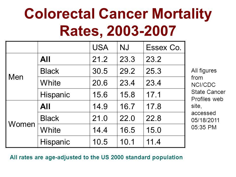 Colorectal Cancer Mortality Rates, 2003-2007 USANJEssex Co.