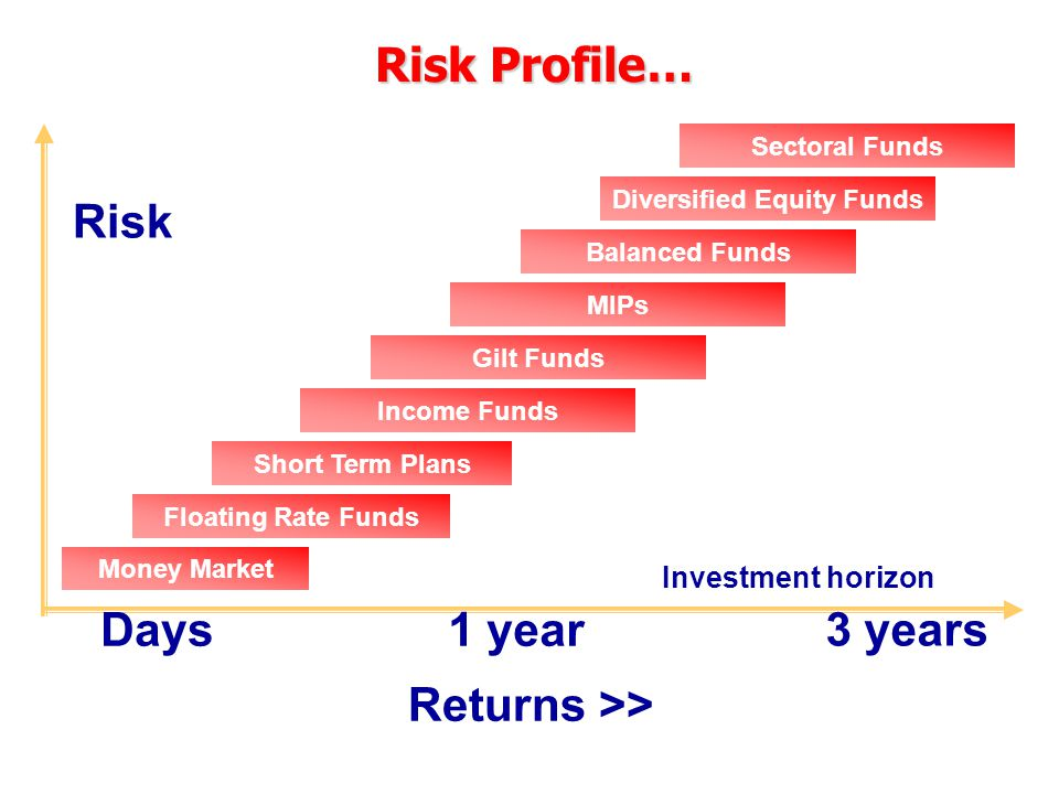 Risk Income Funds Money Market Investment horizon Days1 year 3 years Risk Profile… Floating Rate Funds Short Term Plans Returns >> Gilt Funds MIPs Bal