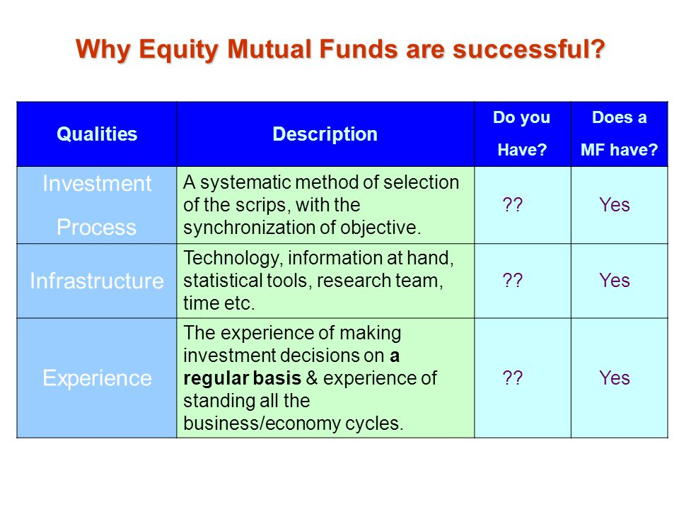 Why Equity Mutual Funds are successful? QualitiesDescription Do you Have? Does a MF have? Investment Process A systematic method of selection of the s