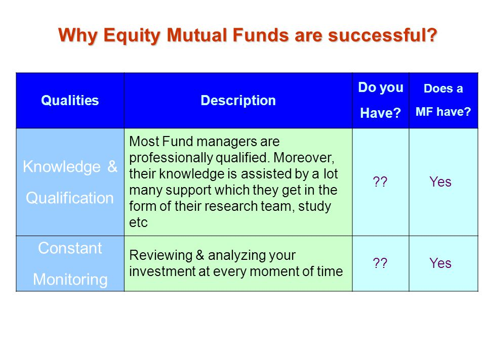 Why Equity Mutual Funds are successful? QualitiesDescription Do you Have? Does a MF have? Knowledge & Qualification Most Fund managers are professiona