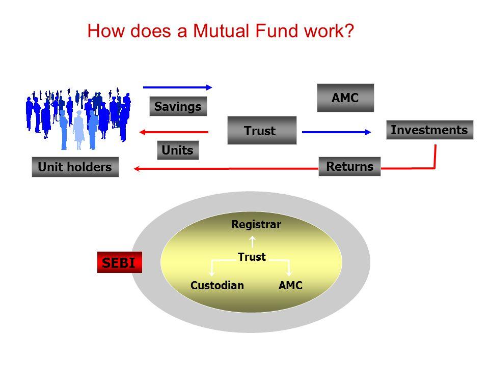 How does a Mutual Fund work? SEBI AMC Unit holders Savings Units Trust Investments Returns Trust AMC Custodian Registrar