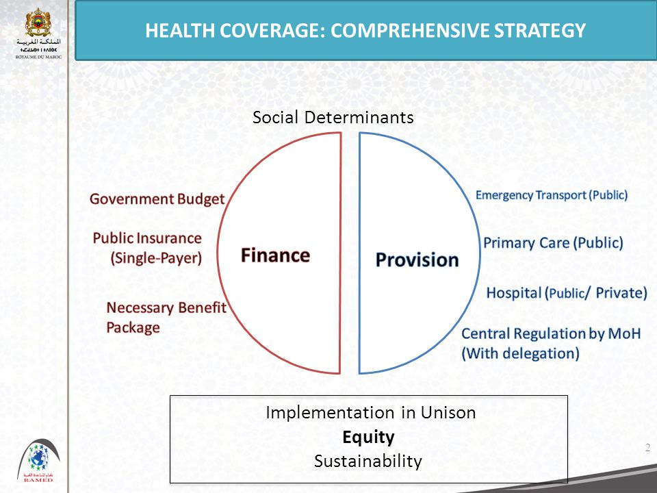 HEALTH COVERAGE: COMPREHENSIVE STRATEGY Implementation in Unison Equity Sustainability Social Determinants 2