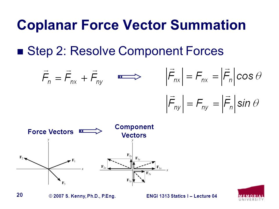 ENGI 1313 Statics I – Lecture 04© 2007 S. Kenny, Ph.D., P.Eng. 20 Coplanar Force Vector Summation Step 2: Resolve Component Forces Force Vectors Compo
