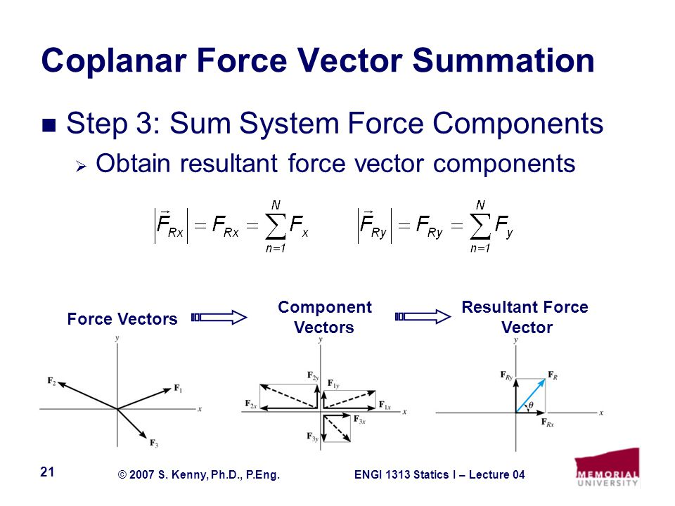 ENGI 1313 Statics I – Lecture 04© 2007 S. Kenny, Ph.D., P.Eng. 21 Coplanar Force Vector Summation Step 3: Sum System Force Components  Obtain resulta