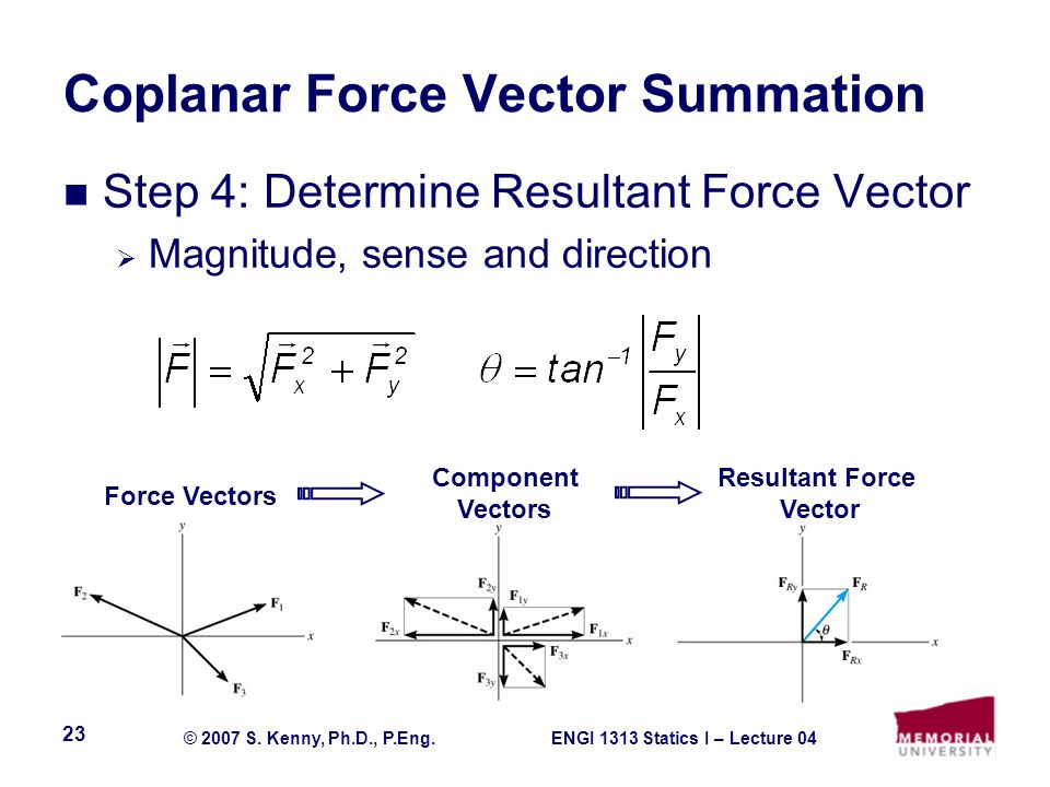 ENGI 1313 Statics I – Lecture 04© 2007 S. Kenny, Ph.D., P.Eng. 23 Coplanar Force Vector Summation Step 4: Determine Resultant Force Vector  Magnitude