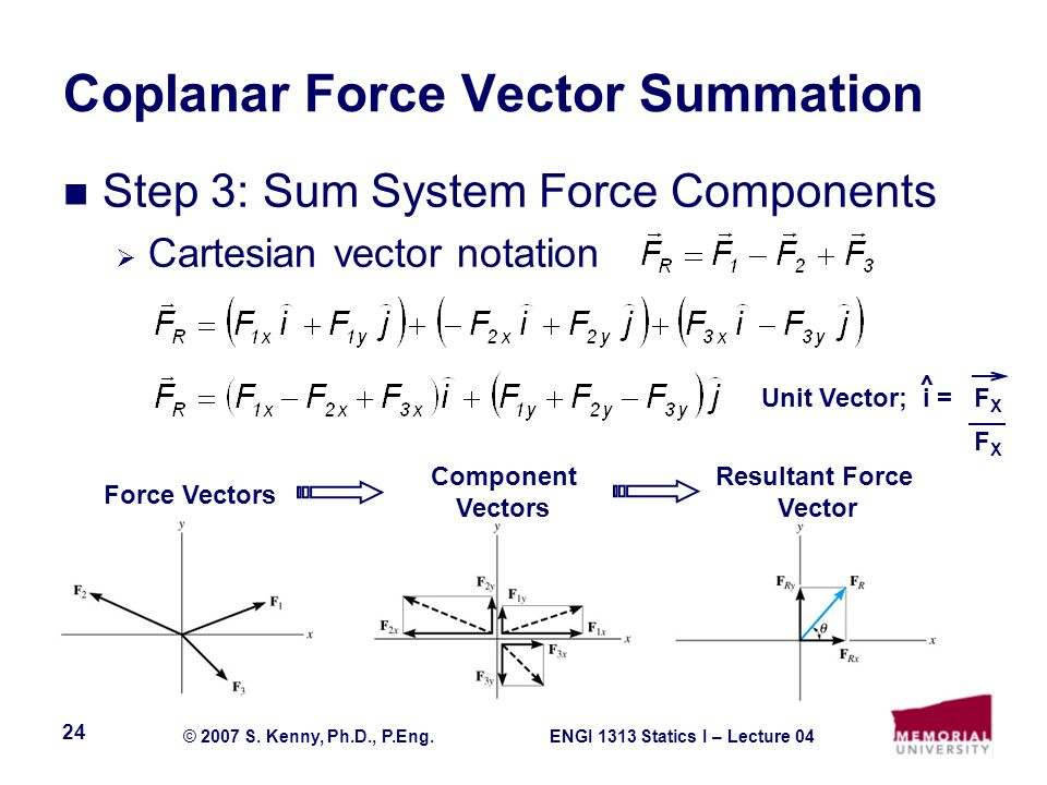 ENGI 1313 Statics I – Lecture 04© 2007 S. Kenny, Ph.D., P.Eng. 24 Coplanar Force Vector Summation Step 3: Sum System Force Components  Cartesian vect