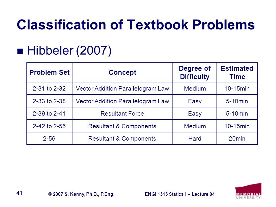 ENGI 1313 Statics I – Lecture 04© 2007 S. Kenny, Ph.D., P.Eng. 41 Classification of Textbook Problems Hibbeler (2007) Problem SetConcept Degree of Dif