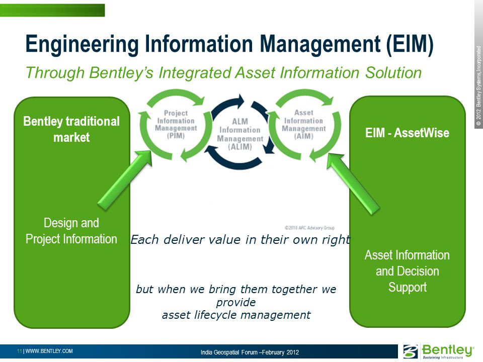 © 2012 Bentley Systems, Incorporated 11 | WWW.BENTLEY.COM India Geospatial Forum –February 2012 Engineering Information Management (EIM) Through Bentley's Integrated Asset Information Solution Bentley traditional market Design and Project Information EIM - AssetWise Asset Information and Decision Support but when we bring them together we provide asset lifecycle management Each deliver value in their own right