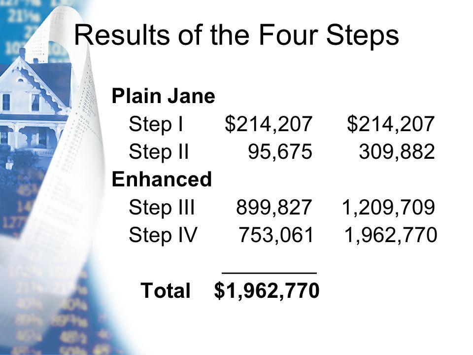 Results of the Four Steps Plain Jane Step I $214,207 $214,207 Step II 95,675 309,882 Enhanced Step III 899,827 1,209,709 Step IV 753,061 1,962,770 ___