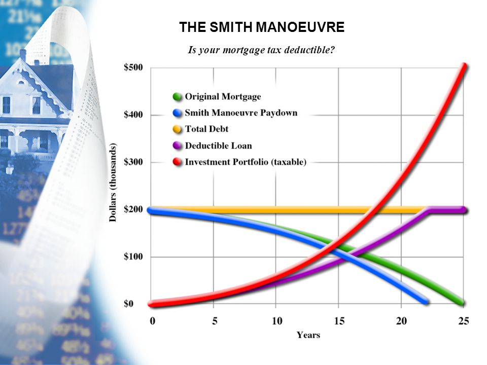THE SMITH MANOEUVRE Is your mortgage tax deductible?