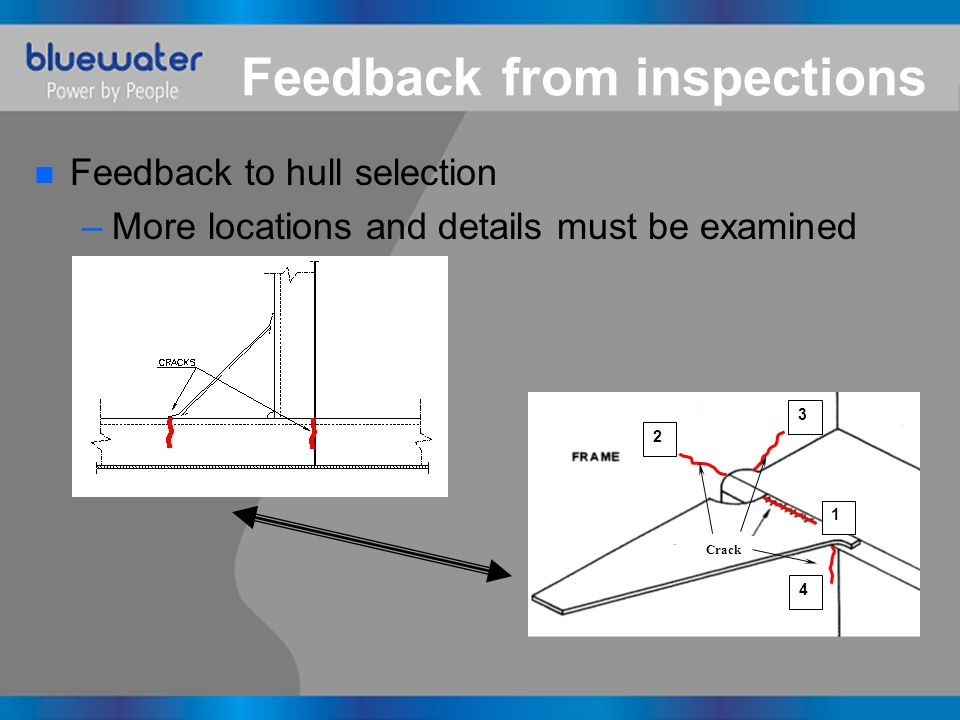 Feedback from inspections n Feedback to hull selection –More locations and details must be examined Web 1 3 2 Crack 4